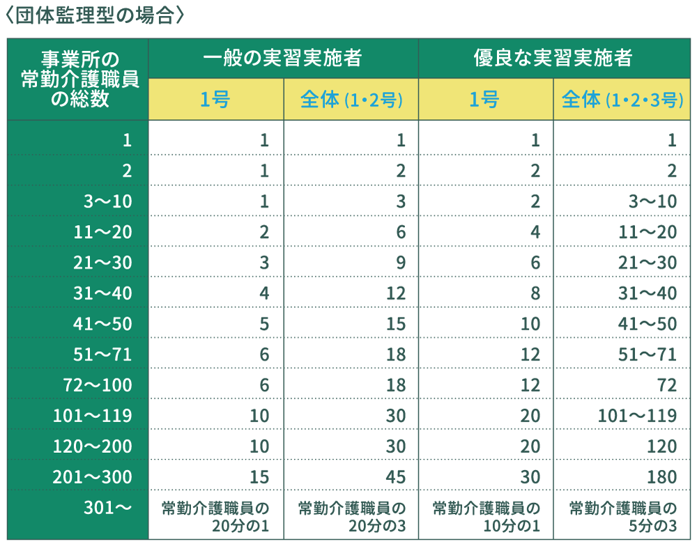 技能実習生受入人数枠の表